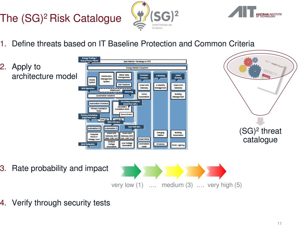 Apply to architecture model BSI Protection Profiles (SG) 2 threat