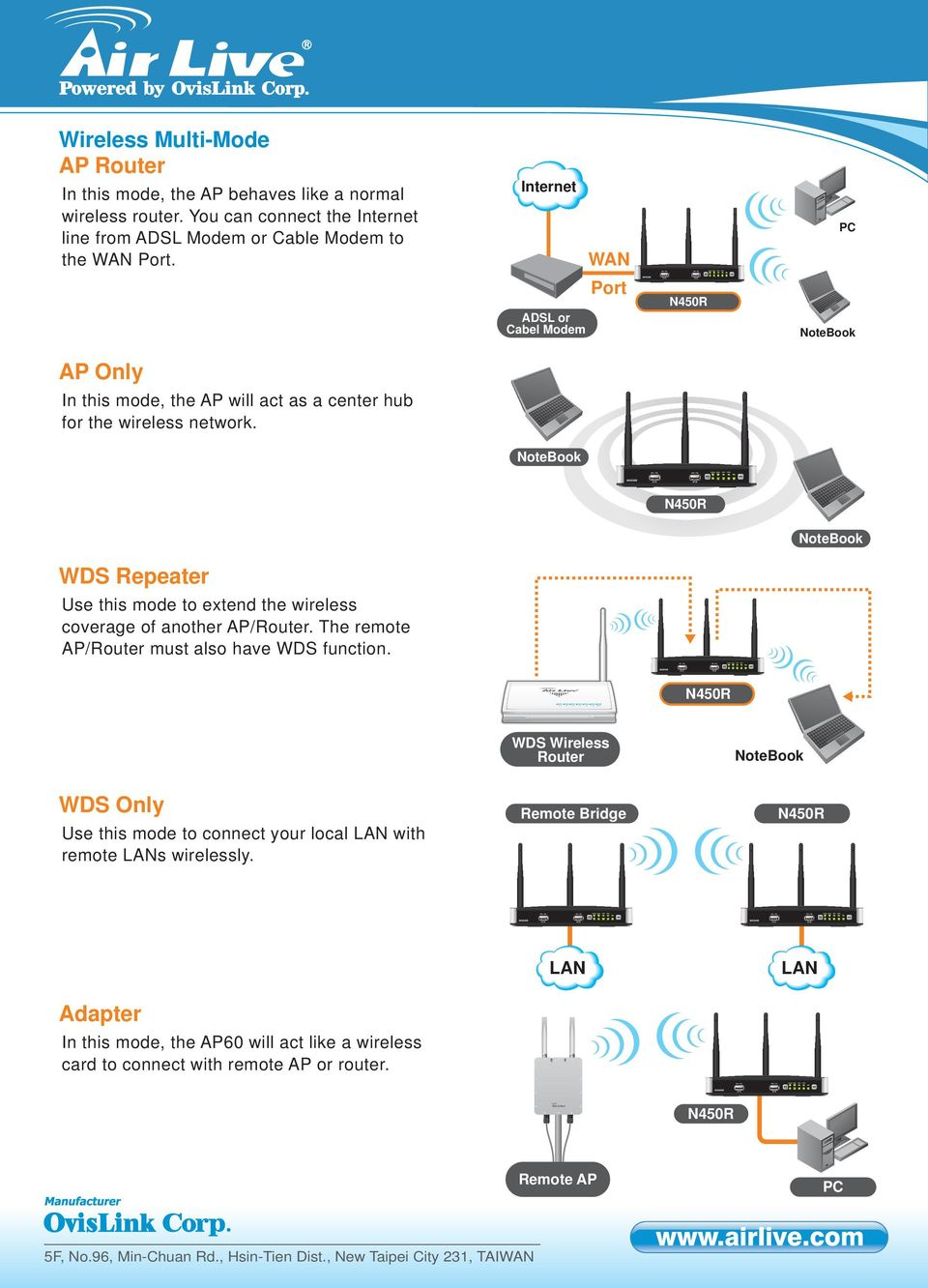 WAN PC ADSL or Cabel Modem AP Only In this mode, the AP will act as a center hub for the wireless network.