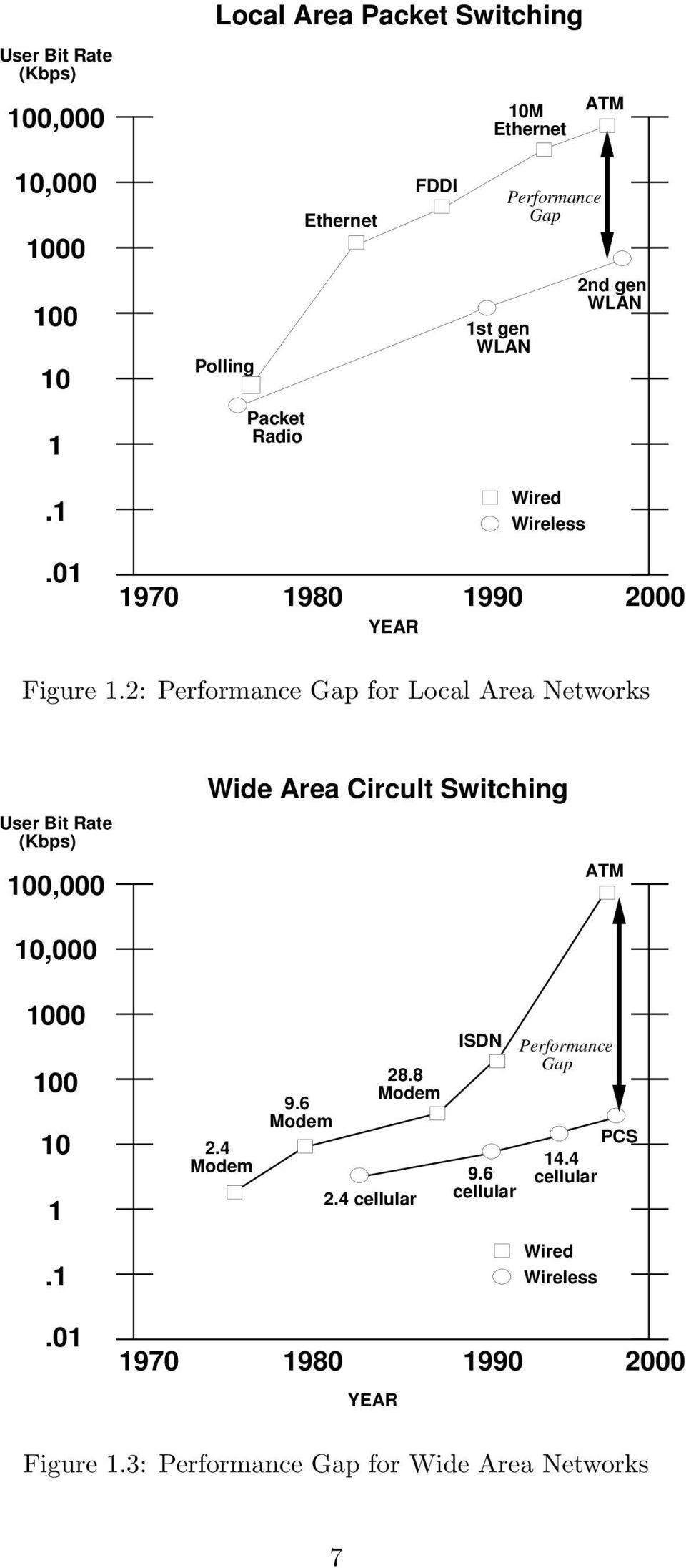 2: Performance Gap for Local Area Networks User Bit Rate (Kbps) 1, 1, Wide Area Circult Switching ATM 1 1 1 1.1 2.4 Modem 9.