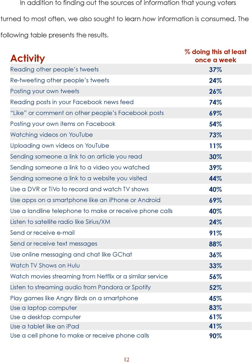comment on other people s Facebook posts 69% Posting your own items on Facebook 54% Watching videos on YouTube 73% Uploading own videos on YouTube 11% Sending someone a link to an article you read