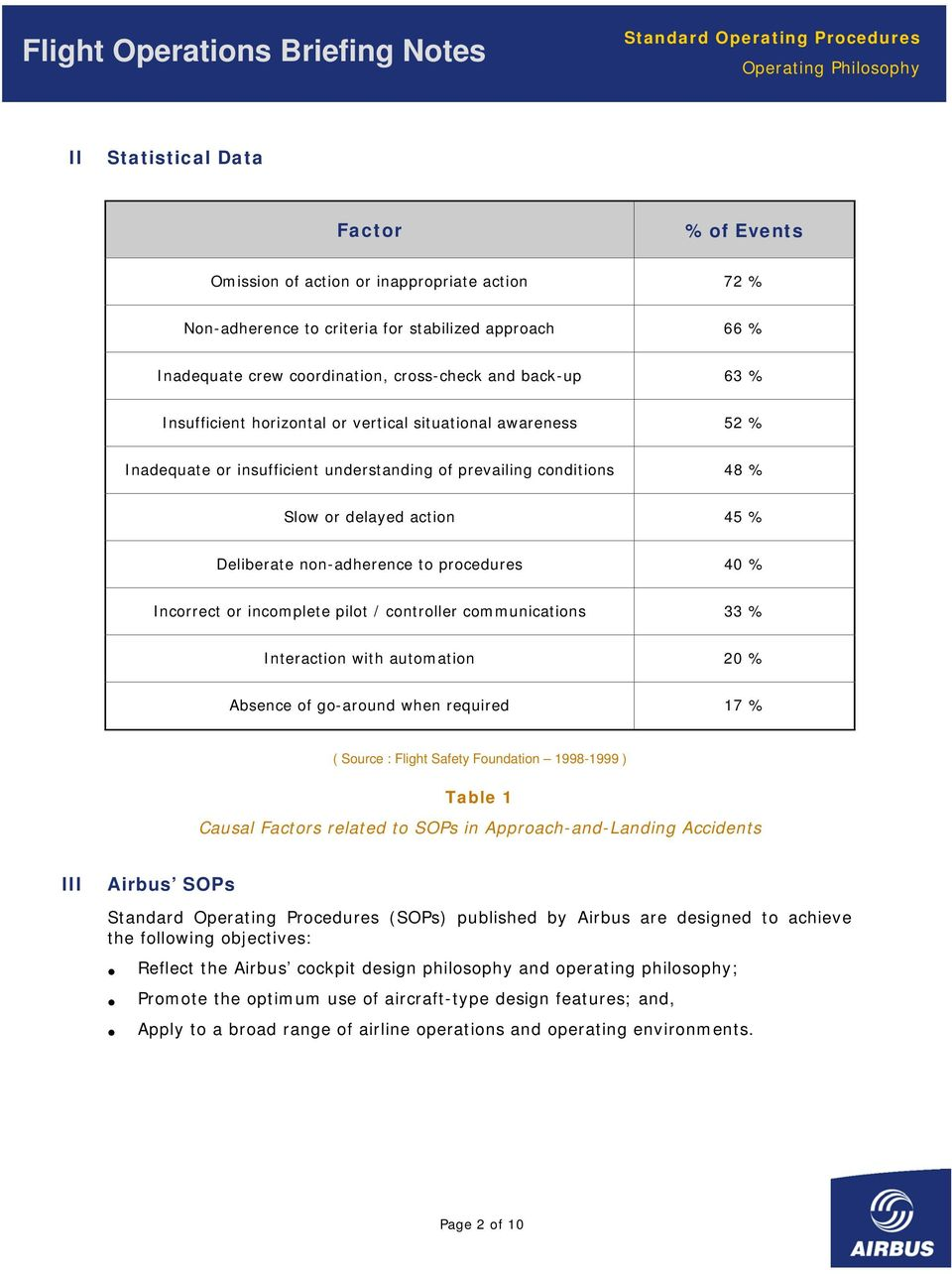 procedures 40 % Incorrect or incomplete pilot / controller communications 33 % Interaction with automation 20 % Absence of go-around when required 17 % ( Source : Flight Safety Foundation 1998-1999 )