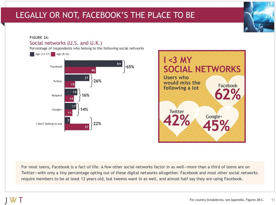 ) Percentage of respondents who belong to the following social networks Facebook Twitter Myspace Google+ I don t belong to any 15 14 11 7 19 17 37 16% 14% 37 46 26% 22% 84 65% I <3 MY SOCIAL