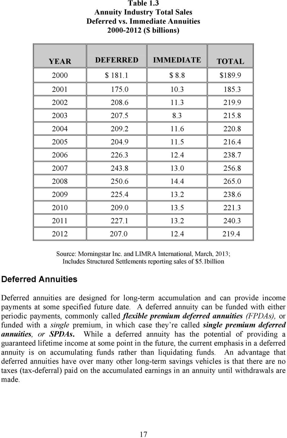 3 2012 207.0 12.4 219.4 Deferred Annuities Source: Morningstar Inc. and LIMRA International, March, 2013; Includes Structured Settlements reporting sales of $5.