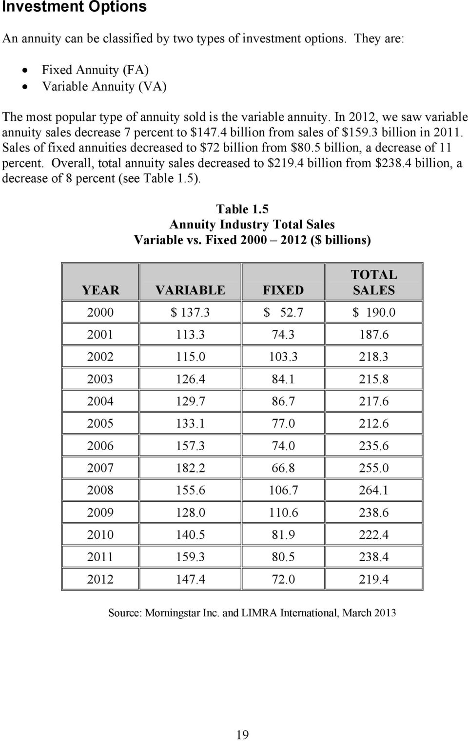 5 billion, a decrease of 11 percent. Overall, total annuity sales decreased to $219.4 billion from $238.4 billion, a decrease of 8 percent (see Table 1.5). Table 1.5 Annuity Industry Total Sales Variable vs.