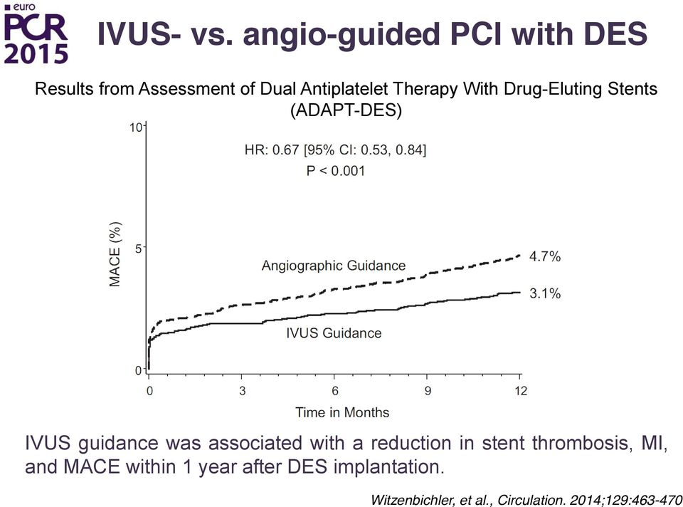 Therapy With Drug-Eluting Stents (ADAPT-DES) IVUS guidance was associated
