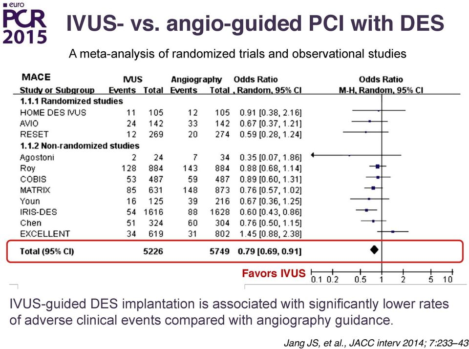 observational studies Favors IVUS IVUS-guided DES implantation is