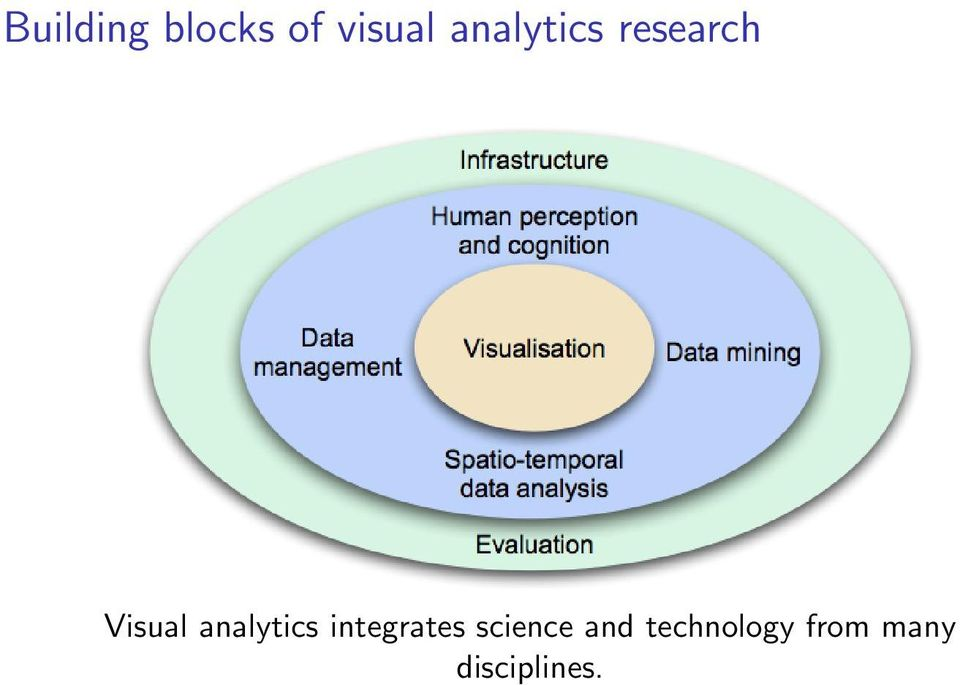analytics integrates science