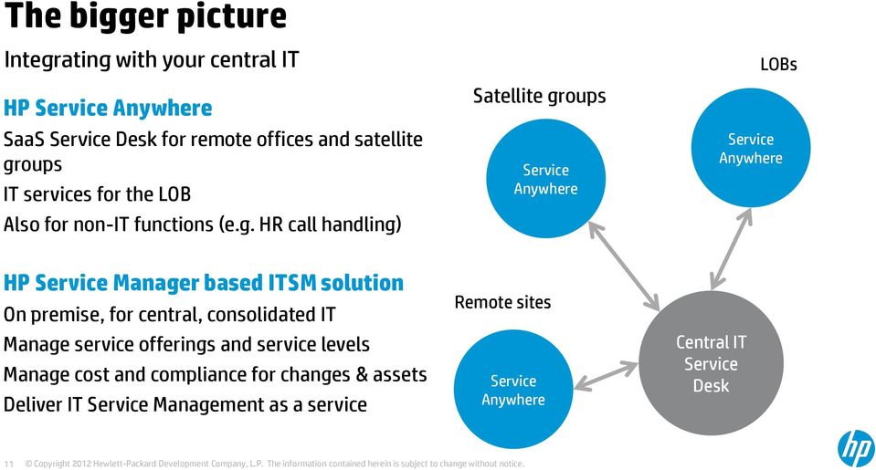 HR call handling) Satellite groups Service Anywhere LOBs Service Anywhere HP Service Manager based ITSM solution On premise, for