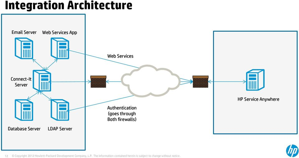 Authentication (goes through Both firewalls)