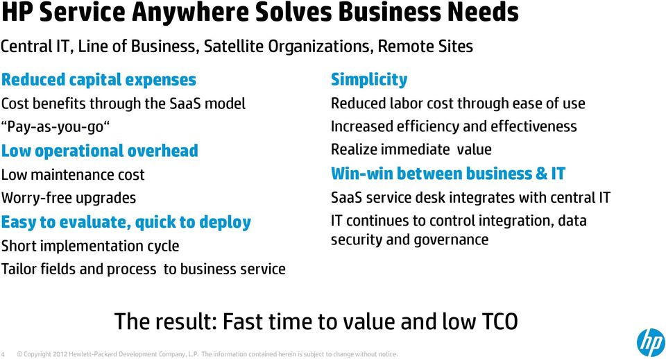 fields and process to business service Simplicity Reduced labor cost through ease of use Increased efficiency and effectiveness Realize immediate value Win-win
