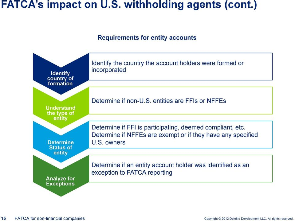 Understand the type of entity Determine Status of entity Analyze for Exceptions Determine if non-u.s. entities are FFIs or NFFEs Determine if FFI is participating, deemed compliant, etc.