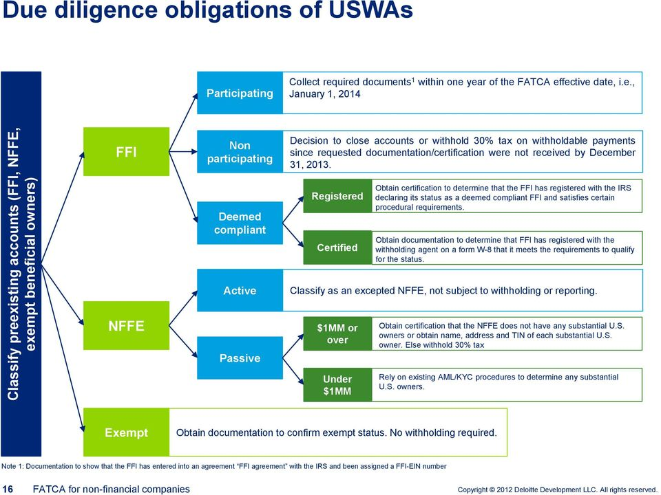 empt beneficial owners) Due diligence obligations of USWAs Participating Collect required documents 1 within one year of the FATCA effective date, i.e., January 1, 2014 FFI Non participating Decision to close accounts or withhold 30% tax on withholdable payments since requested documentation/certification were not received by December 31, 2013.