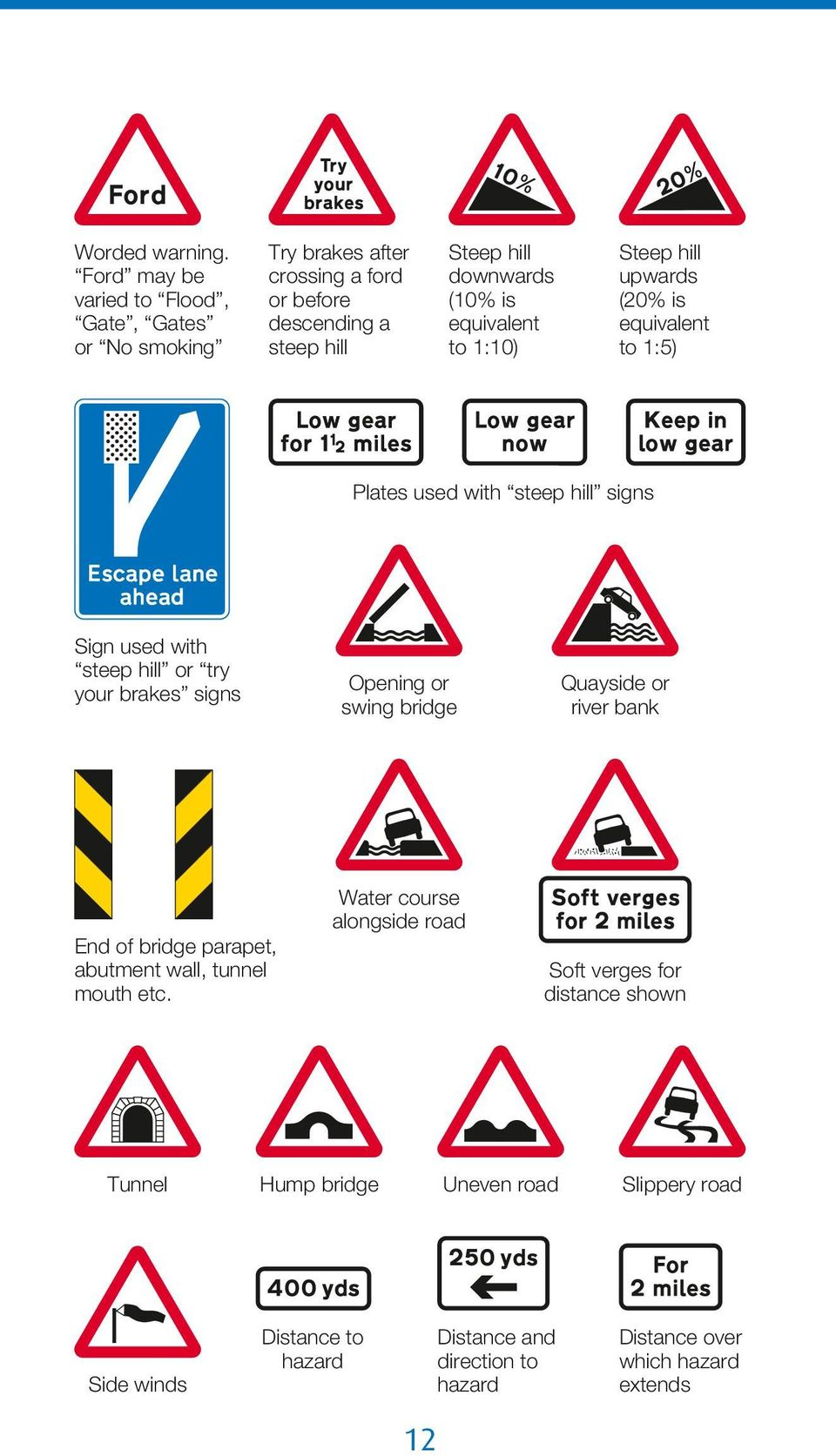 equivalent to 1:10) Steep hill upwards (20% is equivalent to 1:5) Plates used with steep hill signs Sign used with steep hill or try your brakes signs