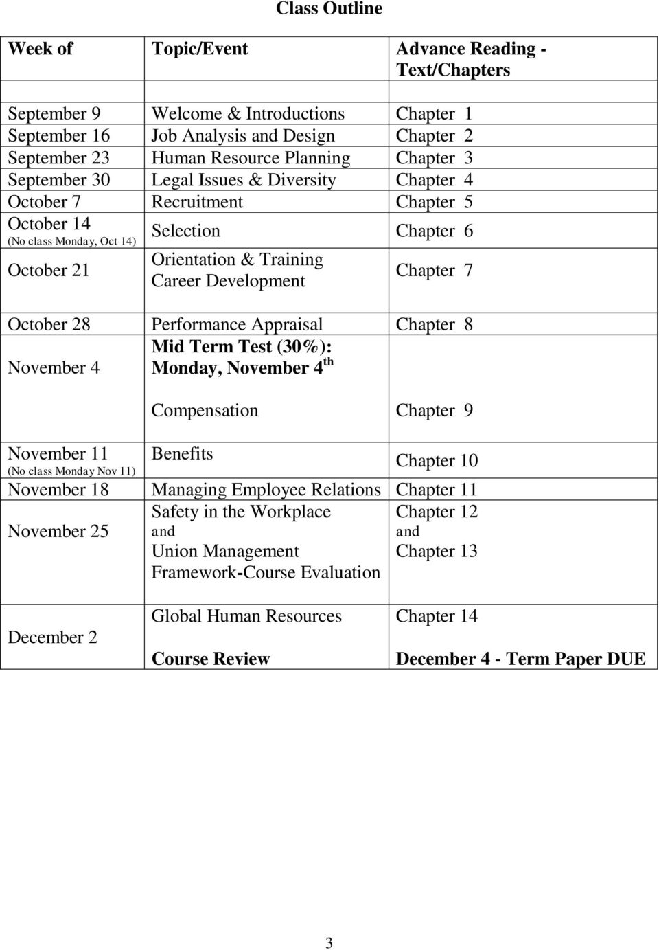 Chapter 7 October 28 Performance Appraisal Chapter 8 Mid Term Test (30%): November 4 Monday, November 4 th Compensation Chapter 9 November 11 Benefits Chapter 10 (No class Monday Nov 11) November 18