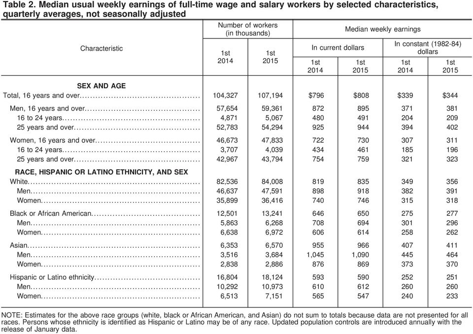 dollars Median weekly earnings In constant (1982-84) dollars SEX AND AGE Total, 16 years and over... 104,327 107,194 796 808 339 344 Men, 16 years and over.