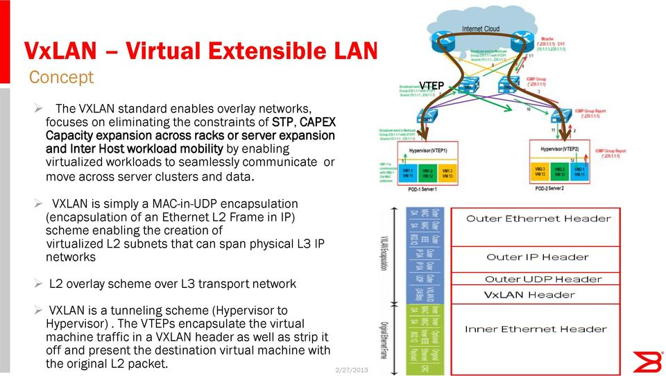 VTEP VXLAN is simply a MAC-in-UDP encapsulation (encapsulation of an Ethernet L2 Frame in IP) scheme enabling the creation of virtualized L2 subnets that can span physical L3 IP networks L2