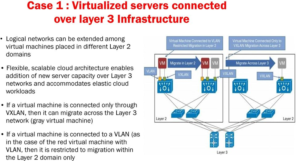 workloads If a virtual machine is connected only through VXLAN, then it can migrate across the Layer 3 network (gray virtual machine) If a virtual
