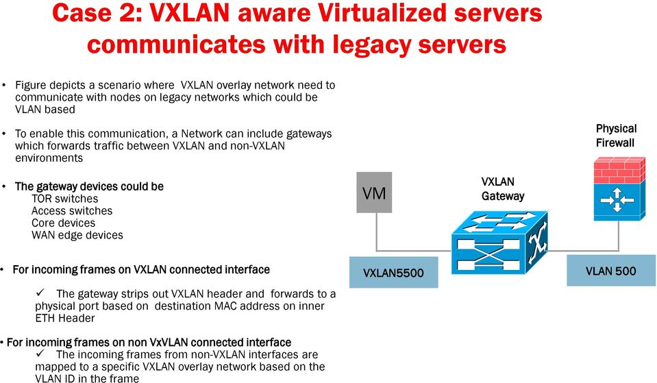 switches Core devices WAN edge devices VM VXLAN Gateway For incoming frames on VXLAN connected interface The gateway strips out VXLAN header and forwards to a physical port based on destination MAC