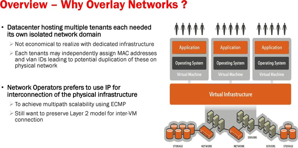 infrastructure Each tenants may independently assign MAC addresses and vlan IDs leading to potential duplication of these