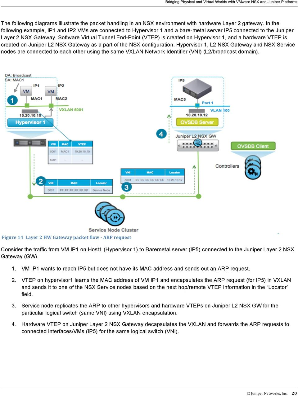 Software Virtual Tunnel End-Point (VTEP) is created on Hypervisor 1, and a hardware VTEP is created on Juniper L2 NSX Gateway as a part of the NSX configuration.