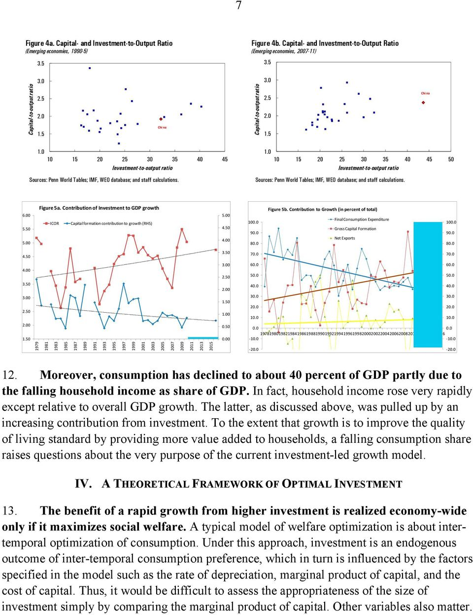 6.00 5.50 5.00 Figure 5a. Conribuion of Invesmen o GDP growh ICOR Capial formaion conribuion o growh (RHS) 5.00 4.50 4.00 100.0 90.0 80.0 Figure 5b.