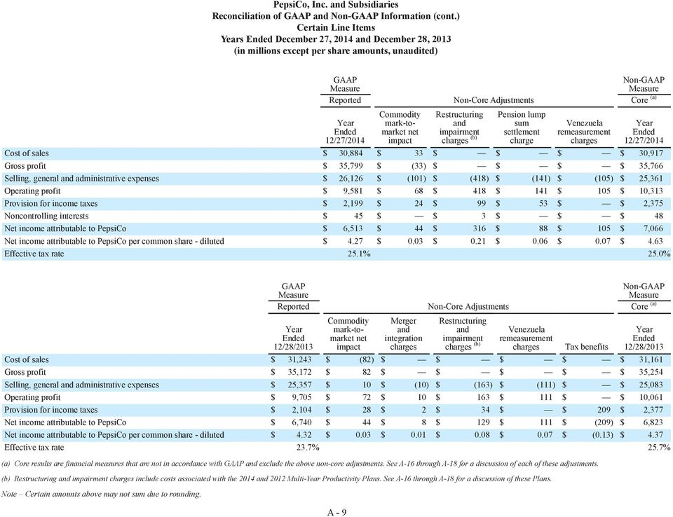 Restructuring impairment (b) Pension lump sum settlement charge Venezuela remeasurement Year Cost of sales $ 30,884 $ 33 $ $ $ $ 30,917 Gross profit $ 35,799 $ (33) $ $ $ $ 35,766 Selling, general