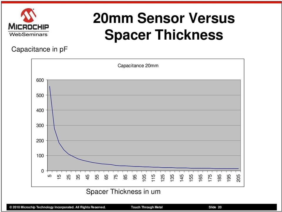 145 155 165 175 185 195 205 Spacer Thickness in um 2010 Microchip