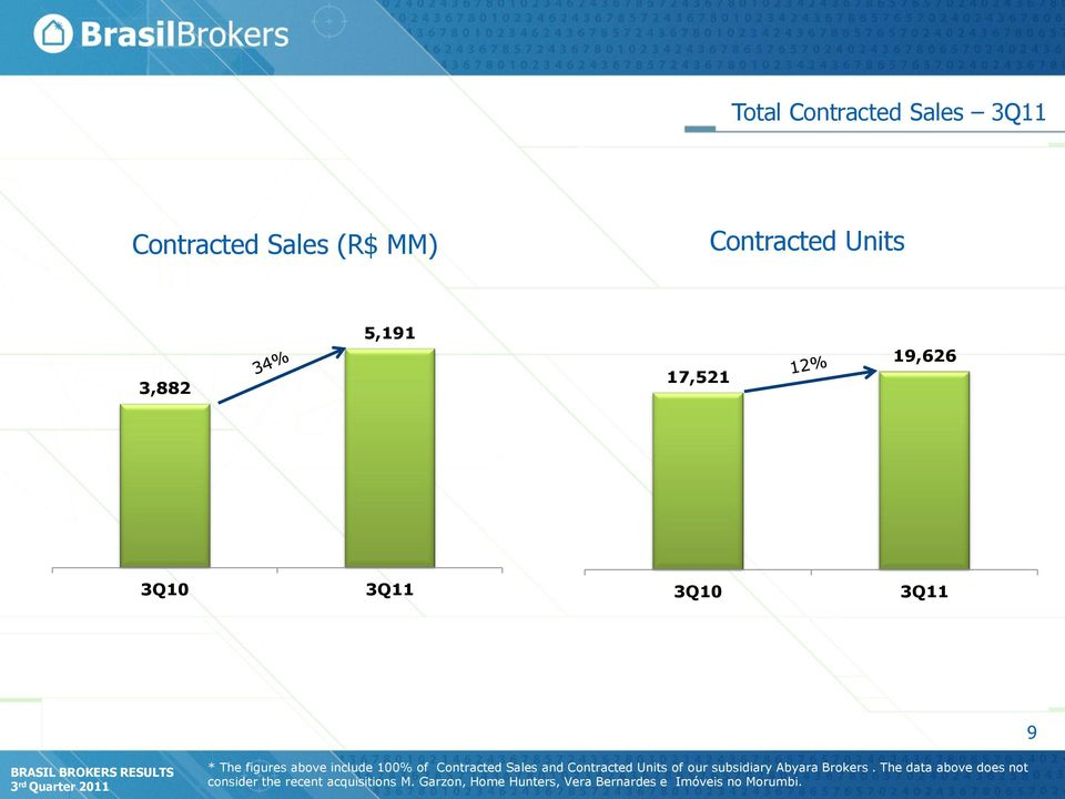 Contracted Sales and Contracted Units of our subsidiary Abyara Brokers.
