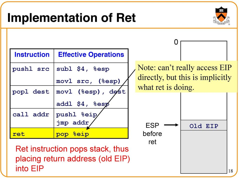 addr pop %eip Ret instruction pops stack, thus placing return address (old EIP) into EIP