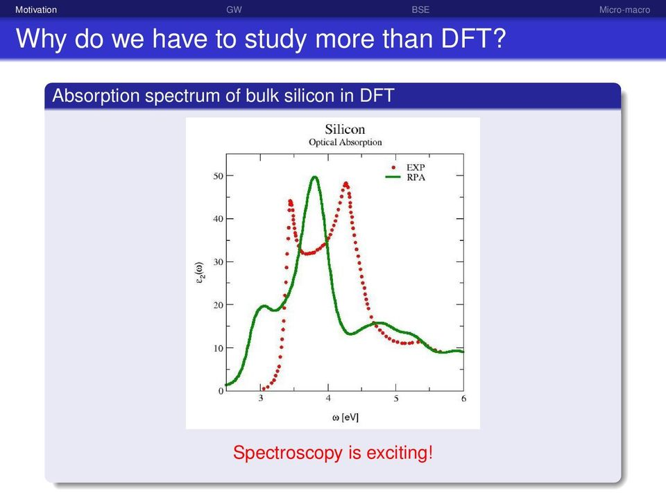 Absorption spectrum of