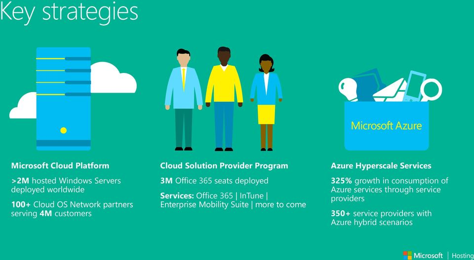 Services: Office 365 InTune Enterprise Mobility Suite more to come Azure Hyperscale Services 325%