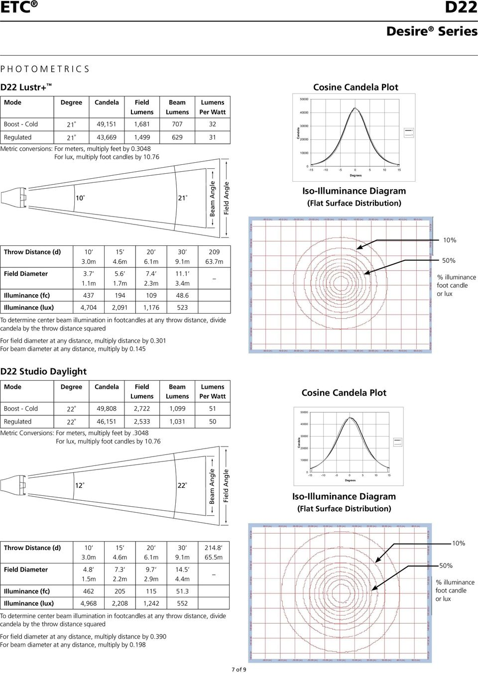 76 Candela 30000 20000 10000 0-15 -10-5 0 5 10 15 Degrees 10 21 Beam Angle Field Angle Iso-Illuminance Diagram (Flat Surface Distribution) 10% Throw Distance (d) 10 3.0m 15 4.6m 20 6.1m 30 9.