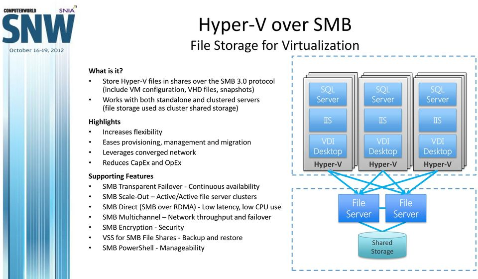 provisioning, management and migration Leverages converged network Reduces CapEx and OpEx Supporting Features SMB Transparent Failover - Continuous availability SMB Scale-Out Active/Active file