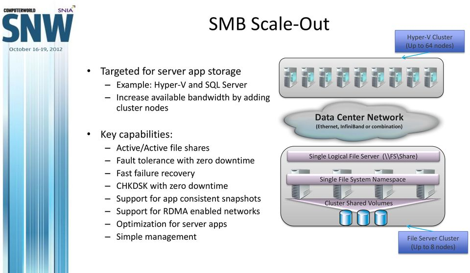 downtime Support for app consistent snapshots Support for RDMA enabled networks Optimization for server apps Simple management Data Center