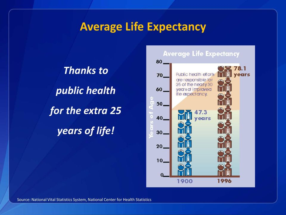 life! Source: National Vital Statistics