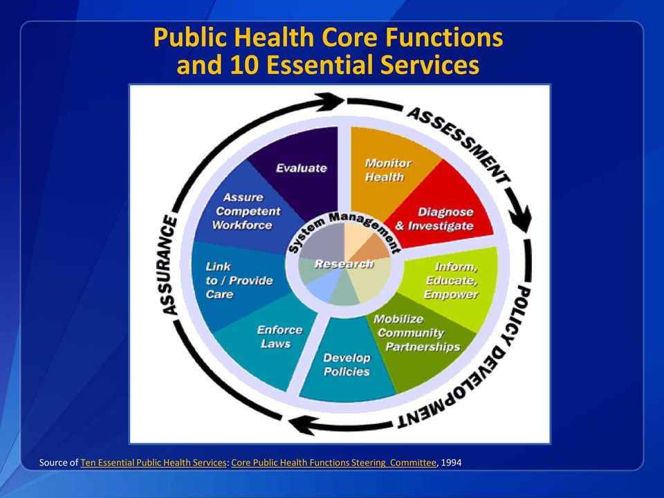 Essential Public Health Services: Core