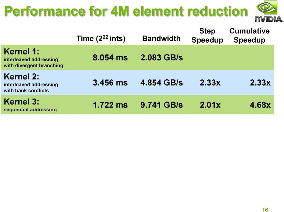 3: sequential addressing Time (2 22 ints) Bandwidth 8.054 ms 2.