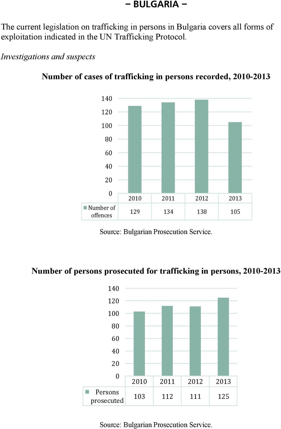 Investigations and suspects Number of cases of trafficking in persons recorded, 21-213 14 12 1 8 6 4 2 Number of offences 21