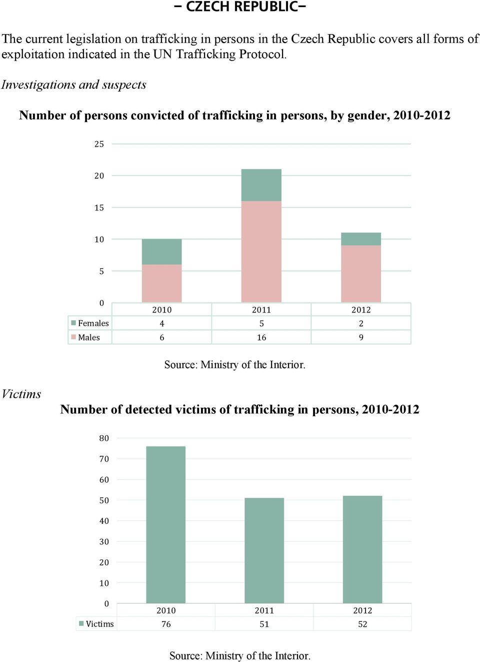 Investigations and suspects Number of persons convicted of trafficking in persons, by gender, 21-212 25 2 15 1 5 21 211 212