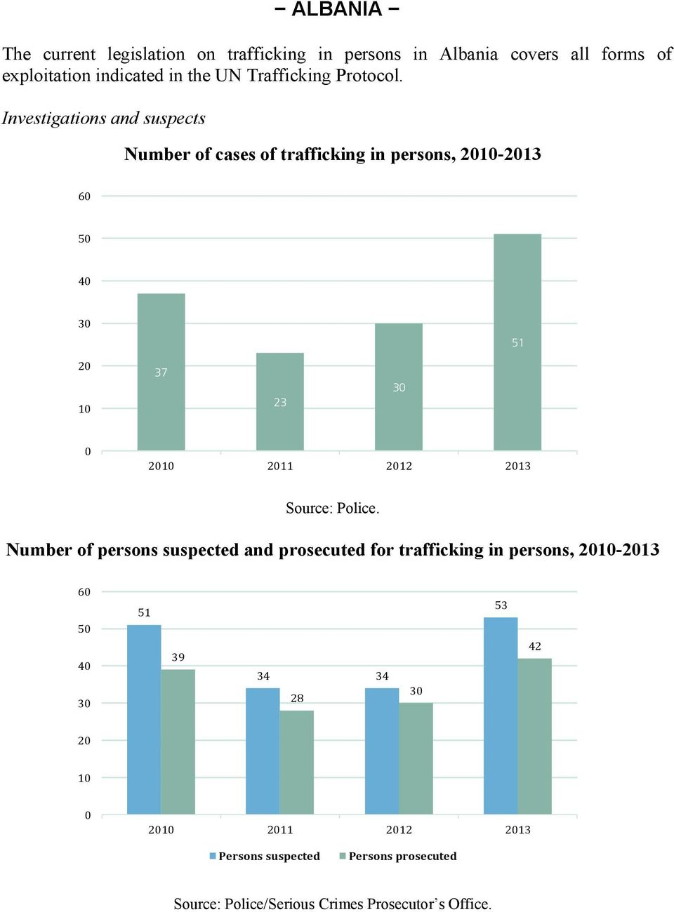 Investigations and suspects Number of cases of trafficking in persons, 21-213 6 5 4 3 51 2 1 37 23 3 21 211 212 213