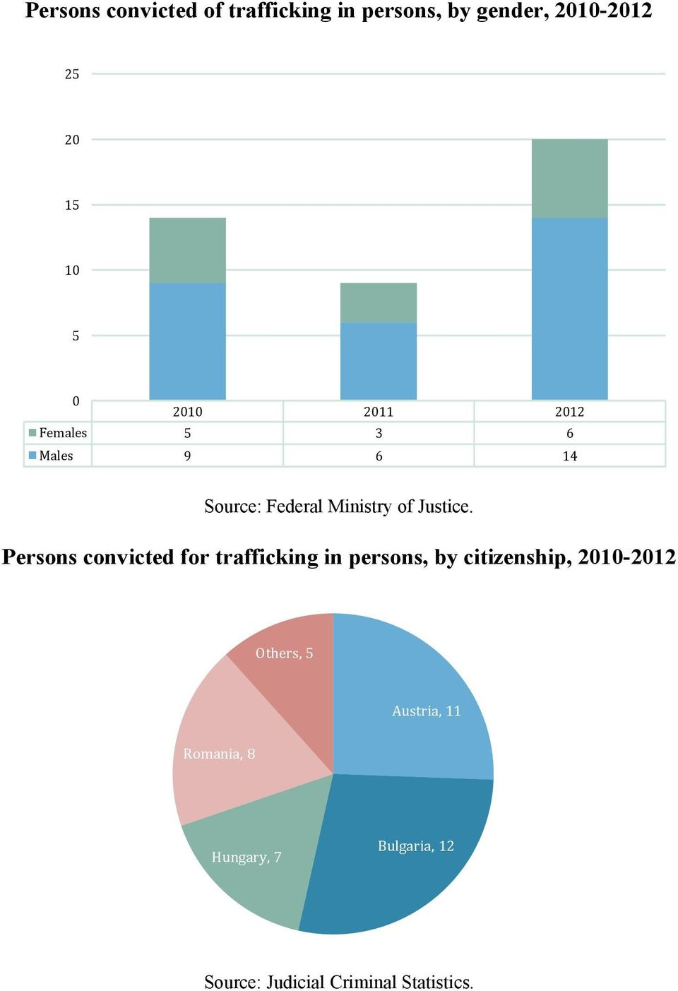 Persons convicted for trafficking in persons, by citizenship, 21-212 Others, 5