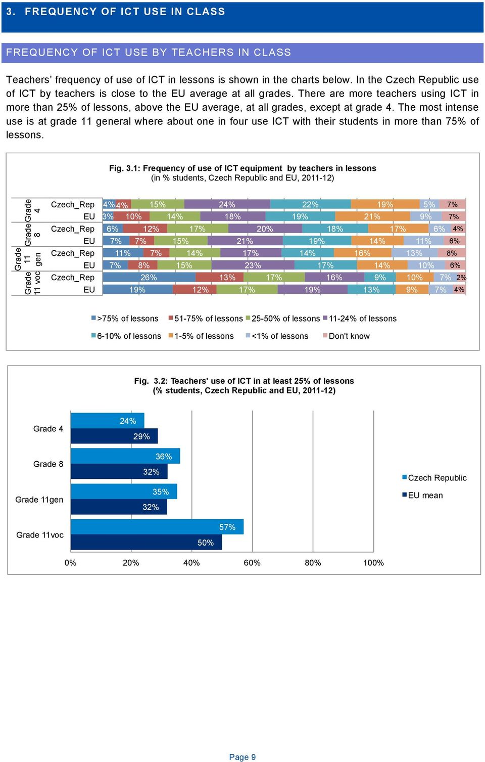 The most intense use is at grade 11 general where about one in four use ICT with their students in more than 75% of lessons. Fig. 3.