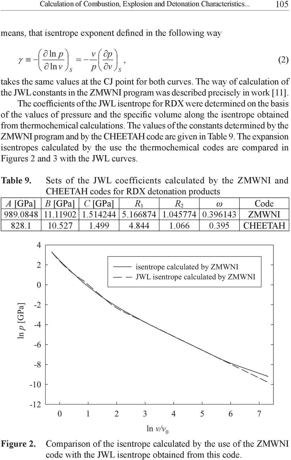The way of calculation of the JWL constants in the ZMWNI program was described precisely in work [11].