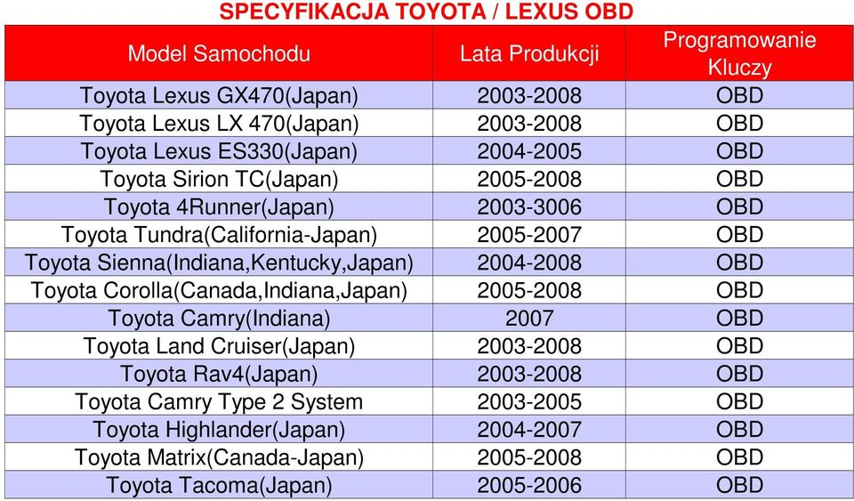 Sienna(Indiana,Kentucky,Japan) 2004-2008 OBD Toyota Corolla(Canada,Indiana,Japan) 2005-2008 OBD Toyota Camry(Indiana) 2007 OBD Toyota Land Cruiser(Japan) 2003-2008 OBD