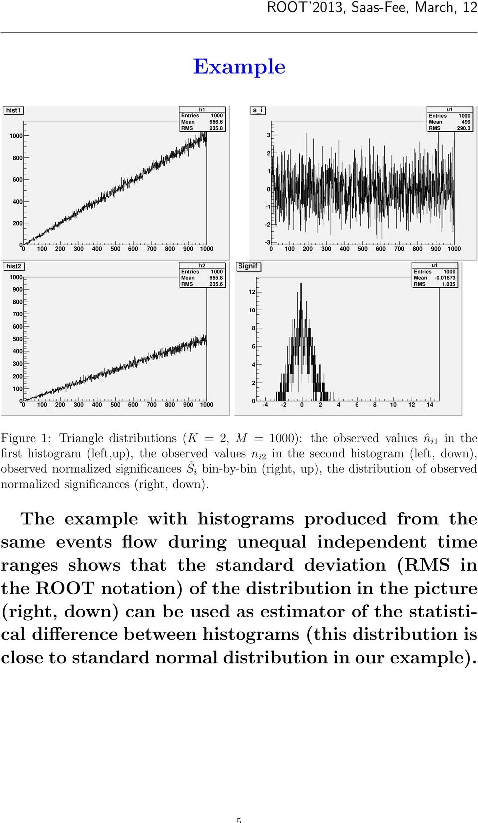 35 6 8 5 4 6 3 3 4 5 6 7 8 9 4-4 - 4 6 8 4 Figure : Triangle distributions (K =, M = ): the observed values ˆn i in the first histogram (left,up), the observed values n i in the second histogram