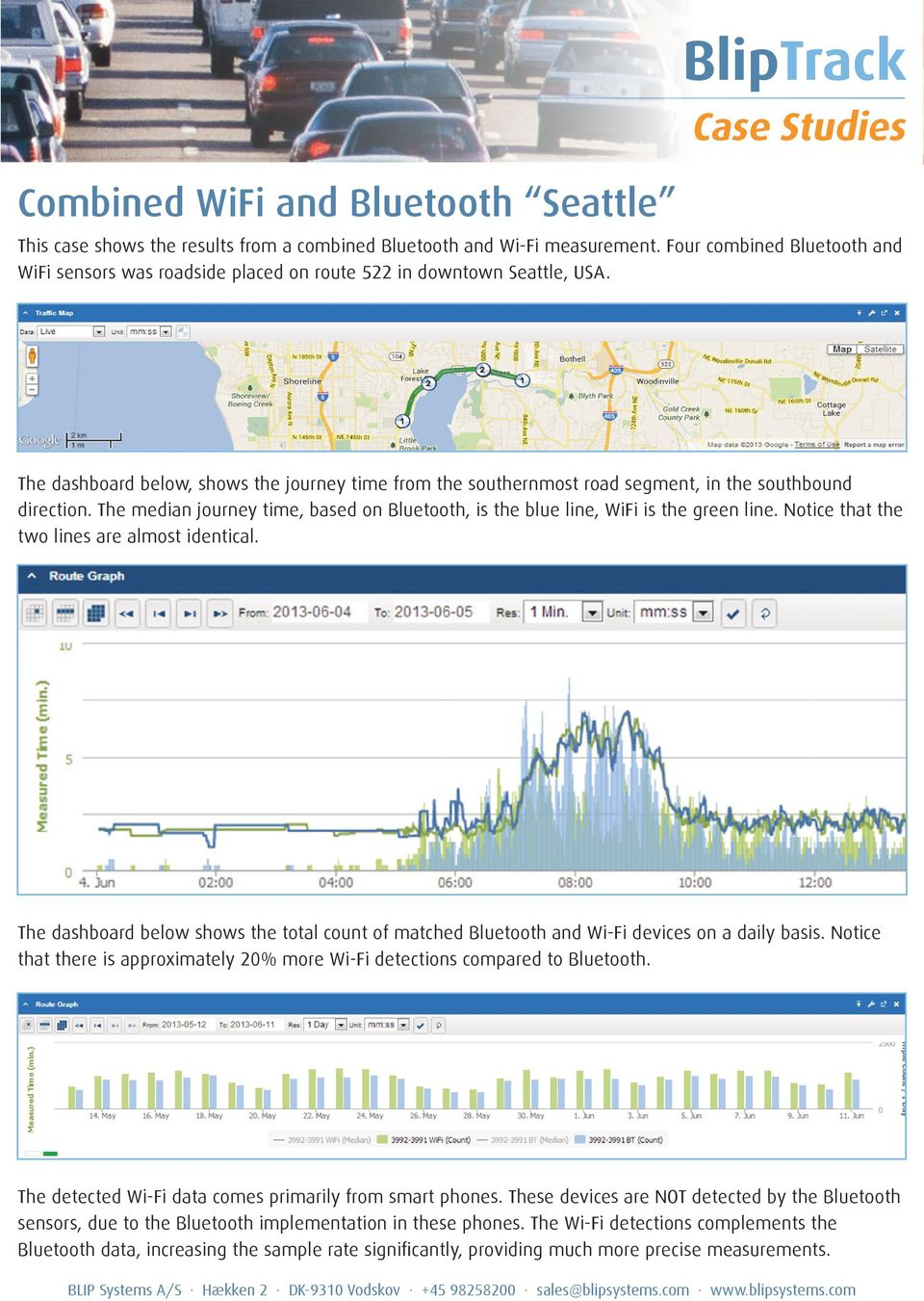 The dashboard below, shows the journey time from the southernmost road segment, in the southbound direction. The median journey time, based on Bluetooth, is the blue line, WiFi is the green line.
