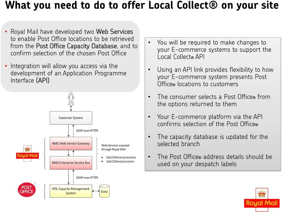 systems to support the Local Collect API Using an API link provides flexibility to how your E-commerce system presents Post Office locations to customers The consumer selects a Post Office from the