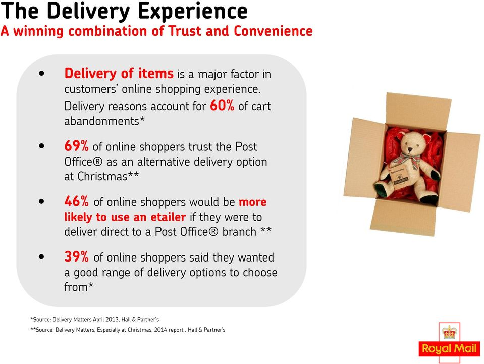 online shoppers would be more likely to use an etailer if they were to deliver direct to a Post Office branch ** 39% of online shoppers said they wanted a good