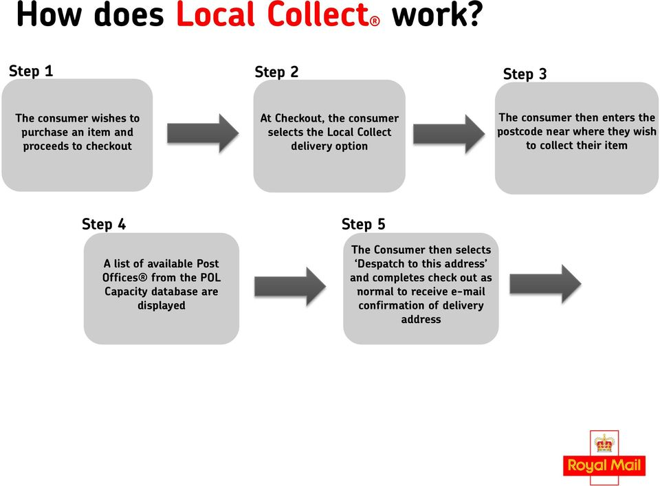 the Local Collect delivery option The consumer then enters the postcode near where they wish to collect their item Step 4