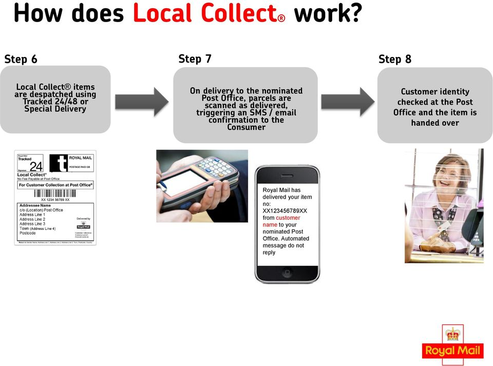 nominated Post Office, parcels are scanned as delivered, triggering an SMS / email confirmation to the Consumer
